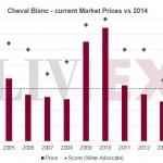 欧颂Ausone和白马Cheval Blanc 2014年份期酒价发布