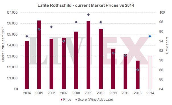 拉菲Lafite Rothschild和宝得根Pontet Canet 2014年份期酒第二期发布