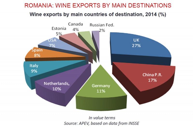 中国是罗马尼亚葡萄酒的第二大出口市场,你意外吗?