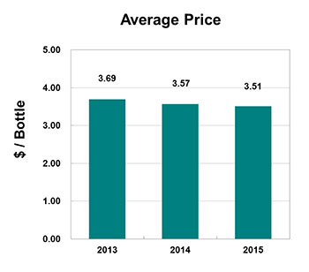 China-Imported-bottled-wine-average-price-Jan-Oct-2013-2015