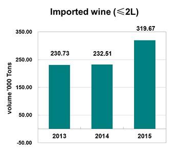 China-Imported-bottled-wine-volume-Jan-Oct-2013-2015
