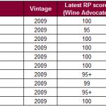 最新的帕克评分,满分的克莱蒙教皇2009年