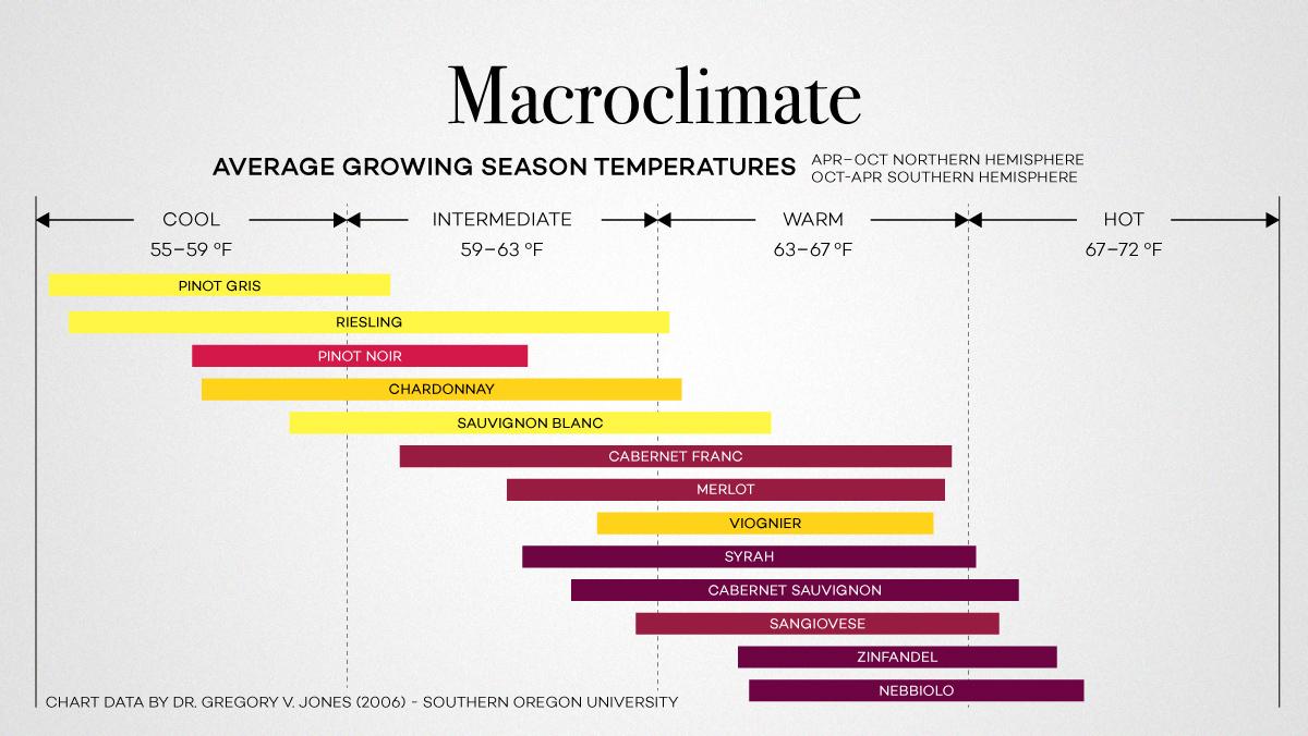 slide07Macroclimate-Wine