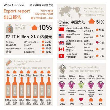 中国大陆首次成为澳大利亚葡萄酒出口第一大市场