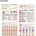 2017 年澳大利亚葡萄酒对中国出口再创新纪录