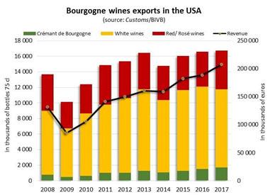 2017年美国是勃艮第葡萄酒最大市场