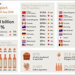 澳大利亚葡萄酒在全球市场增速喜人