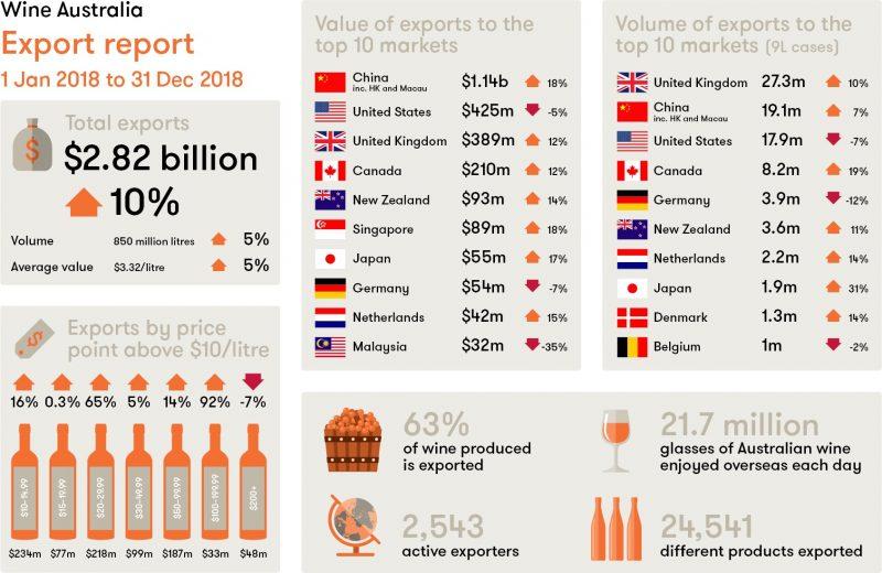 澳大利亚精品葡萄酒全球需求量持续走强