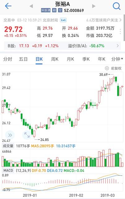 """关于""""张裕""""等商标权属问题,上市公司张裕及周洪江收到证监委警示函"""