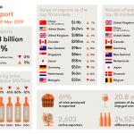 澳大利亚葡萄酒的中国出口量持续走强