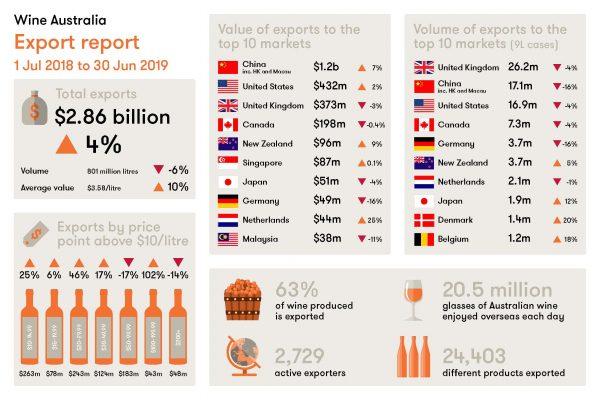 澳大利亚葡萄酒对中国市场的出口额持续走高