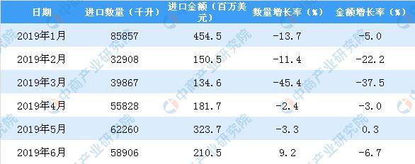 2019年1-6月中国葡萄酒进口量为335471千升 同比下降12.9%