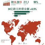 干邑连续五个年度保持增长势头,2018-2019年度总结