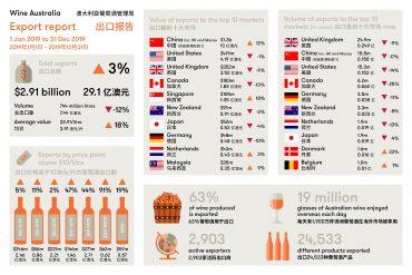澳大利亚葡萄酒对中国出口额创年度新高