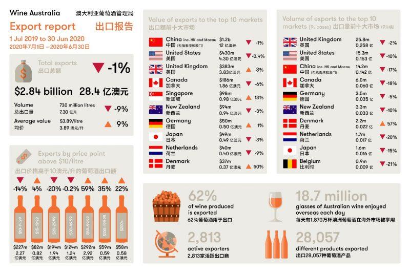 2019-2020财年澳大利亚葡萄酒出口表现良好